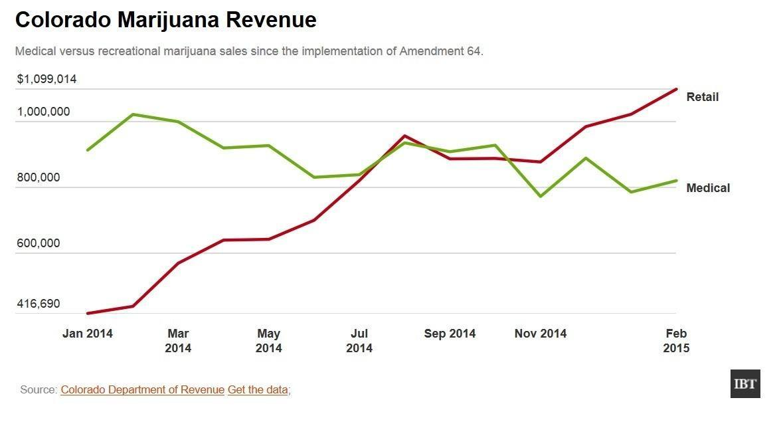 Image of a chart showing Colorado medical marijuana vs. recreational marijuana sales.