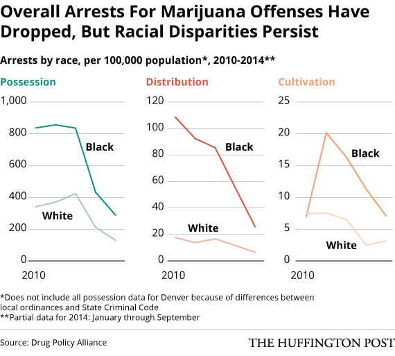 Image of chart showing how racial disparity persists in Colorado after marijuana legalization