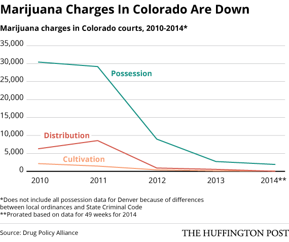 Image of chart showing the reduction of marijuana related charges in Colorado after legalization