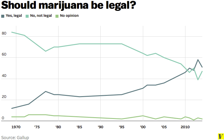 Graph of marijuana popularity in America