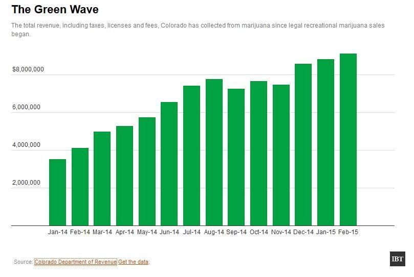 Image of a chart showing Colorado Recreational Marijuana Sales