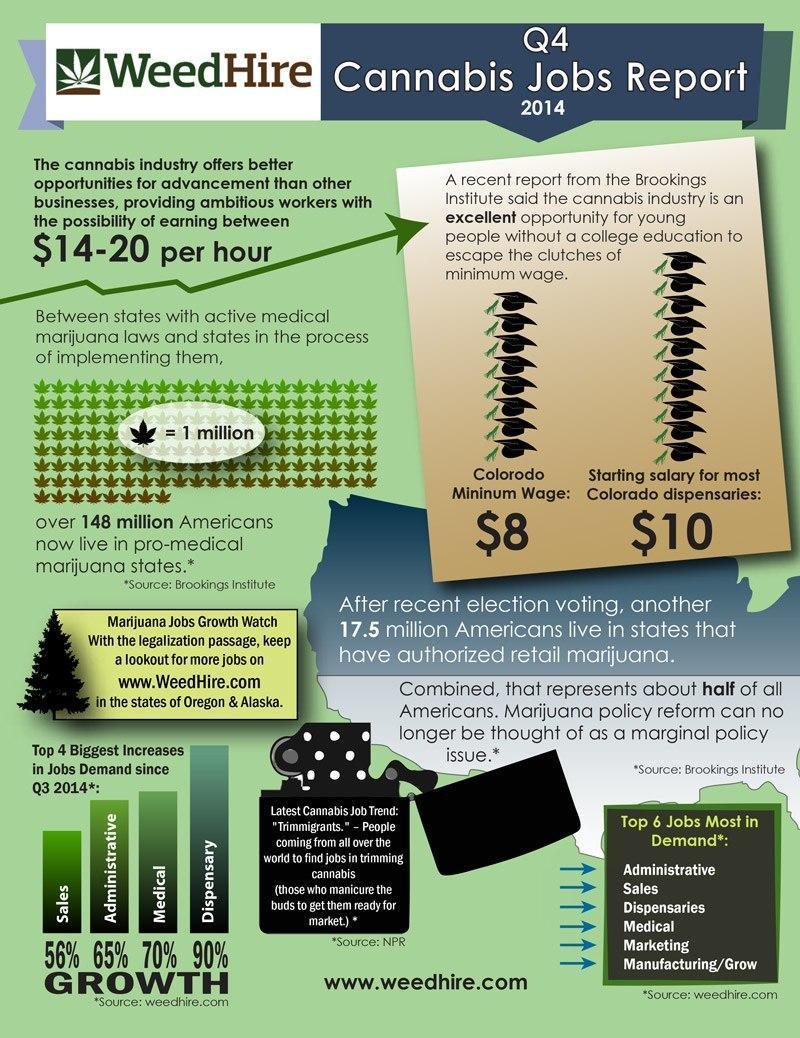 Q4 Cannabis Jobs Infograph 2014