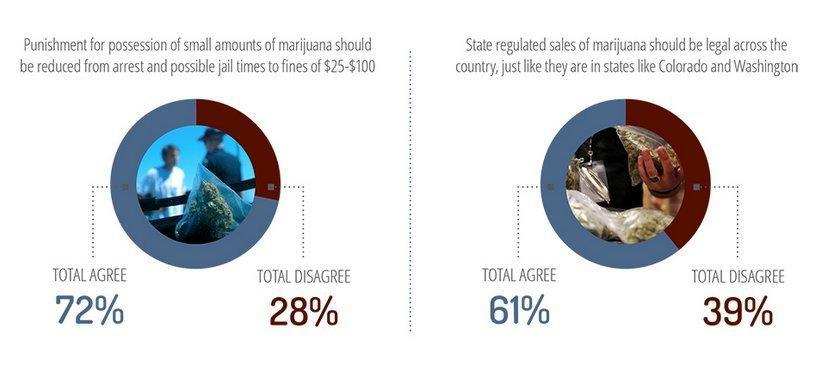 Weed Is Popular