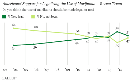 Image of a chart showing Americans favor marijuana legalization